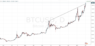 Bitcoin Chart Parity Investing Com Au