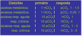Resultado de imagem para relacao hco3 e pco2
