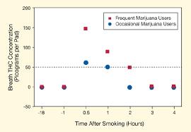 Marijuana In Urine Chart Device Detects Marijuana In Breath Hours After Smoking