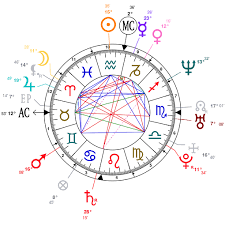 Jaya Bachchan Birth Chart Astrology And Natal Chart Of Abhishek Bachchan Born On 1976