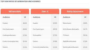 Millennials Generation X Baby Boomers Chart Baby Boomers Are The Audience Most Advertisers Are Missing