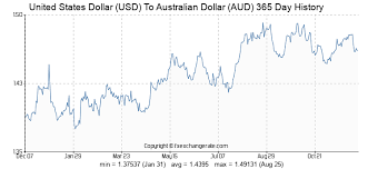 Us Aud Exchange Rate Chart 42 Usd United States Dollar Usd To Australian Dollar Aud