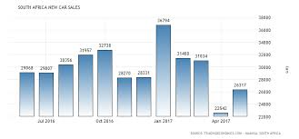 new car releases 2013 south africaSouth Africa New Car Sales  19602017  Data  Chart  Calendar