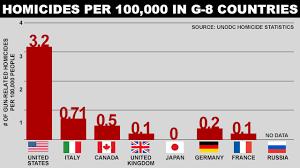 anti gun control statistics. Beautiful Anti Homocides_g8_countries_640x360_wmain Inside Anti Gun Control Statistics O