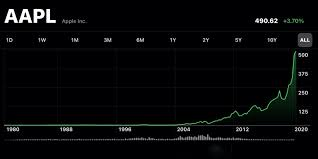AAPL shares see growth over 125,000 ...