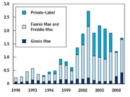 Fannie Mae Mortgage Rates Chart Mortgage Backed Security Wikipedia