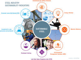 Design And Production For Sustainability Sustainable Steel Policy And Indicators 2016 Worldsteel