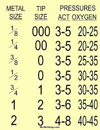 Oxy Acetylene Settings Chart Pin On Tips Tricks