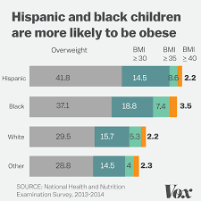 More American Children And Teens Arent Just Obese Theyre