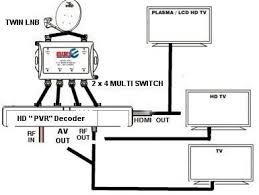 dstv smart lnb wiring diagram wiring diagrams and schematics other cables adapters high band universal quad lnb for dstv