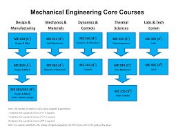 Charts For Mechanical Engineering Labs Bachelors Degree Mechanical Engineering