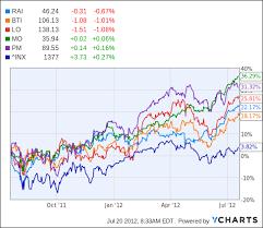 Rai Stock Price Chart Earnings Preview Reynolds American Reynolds American Inc