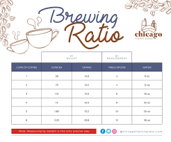 Pour Over Coffee Ratio Chart Coffee To Water Ratio Table Chicago French Press