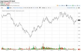 Ignite Stock Chart U S Steel Is Now The Time To Buy United States Steel