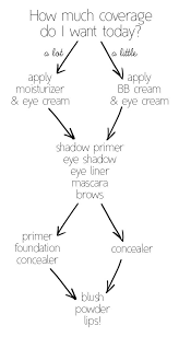 makeup 101 application order