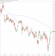 Trade Of The Day For January 14 2019 Mgm International
