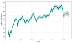 Goldman Sachs Group Inc The Depositary Shares Series A