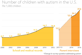 Prevalence Of Autism In U S Remains Steady New Data