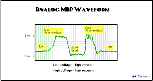 manifold absolute pressure map sensors map sensor waveform