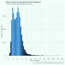 Spotify Charts Kworb Donotwink