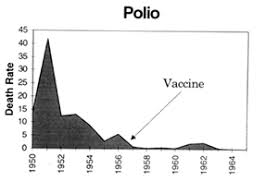 Polio Vaccine Chart Polio Index Page Vaccination Liberation Information