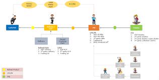 Sime Darby Plantation Organization Chart Blockchain Request For Information Sime Darby Plantation