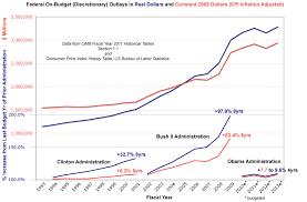 Federal Spending Chart 2011 Historical Chart Discretionary Spending