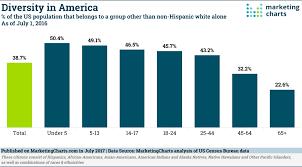Hispanic Population Growth Chart Diversity In America Marketing Charts