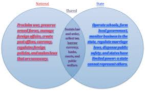 State Powers Vs Federal Powers Venn Diagram Delegated And Reserved Powers Venn Diagram Konel Kaptanband Co