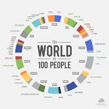 Chart Of The Day The World As 100 People Diverging Markets