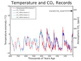 an inconvenient truth epica and vostok ice cores display the relationship between temperature and level of co2 for the last 650 000 years