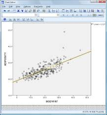 spss will add the regression or best fit line to the chart it will also add two pieces of information the r2 linear known as r squared is the