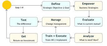 Business Process Reengineering Bpr India Bpr Consultancy Bpr