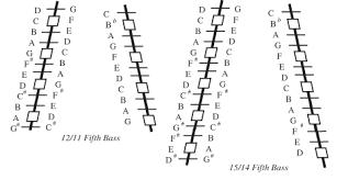 Hammered Dulcimer Tuning Chart Hammered Dulcimer Anatomy More