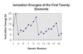 Lesson 6 Periodic Trends