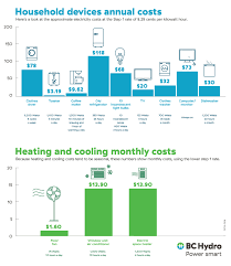 Know Your Kilowatt Hour And What It Means To You