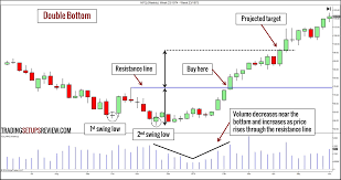 10 Chart Patterns For Price Action Trading Trading Setups