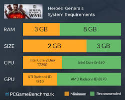 Heroes Generals System Requirements Can I Run It