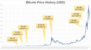 Bitcoin Increase Chart 2017 A Historical Look At The Price Of Bitcoin Bitcoin 2040
