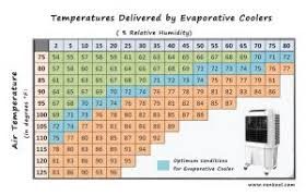 Evaporative Cooler Air Temperature Relative Humidity Chart Top 11 Frequently Asked Questions Faqs Industrial Air Cooler