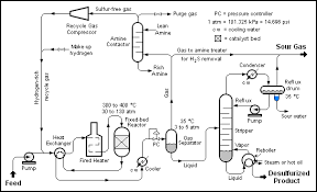 hydrodesulfurization   wikipediaschematic diagram of a typical hydrodesulfurization  hds  unit in a petroleum refinery