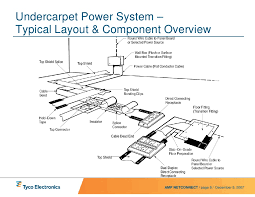 uc power system presentation rev4 web 8 undercarpet power system typical layout component overview amp netconnect