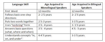 Asha Language Development Chart Identifying Language Delay In Bilingual Language Learners