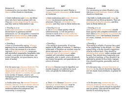 Translation Comparisons By Becky Castle Miller Scot Mcknight