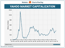 China Stock Market Chart Yahoo This Chart Of Yahoos Market Cap Is Just The Most Outrageous