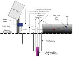 "similiar water well pump system design keywords water pumping for remote locations "" university of wyoming 2006"