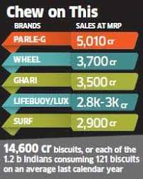 Biscuit Size Chart Parle G 73 Year Old Biscuit Pioneer Parle G Becomes
