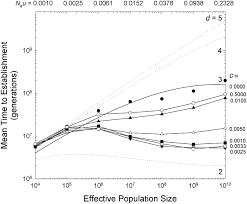 effective population size definition scaling expectations for the time to establishment of complex
