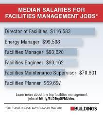 Architectural engineering salary range Graph Average Salaries Of Facilities Management Positions Forbes Top Facilities Management Jobs Salary Ranges