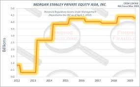 Morgan Stanley Private Equity Asia Inc Finding Fraud